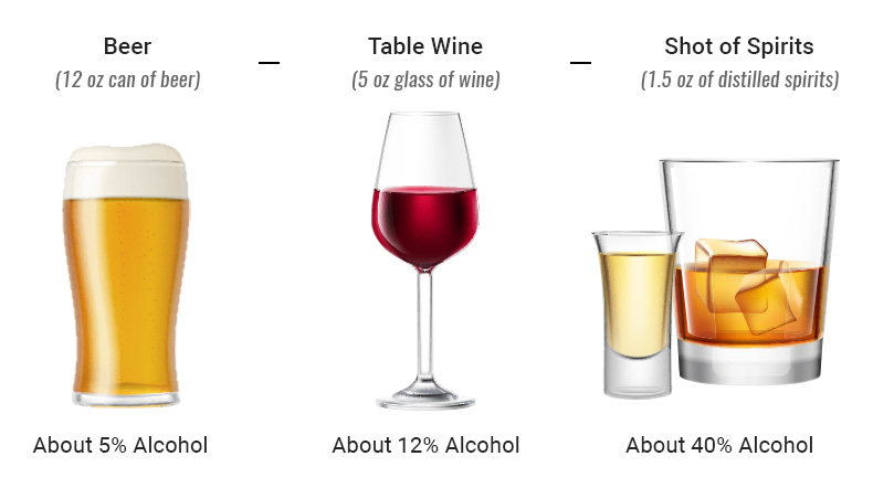 wine, beer and spirits bac comparison